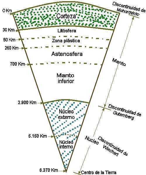 Estructura Interna De La Tierra Estrucplan