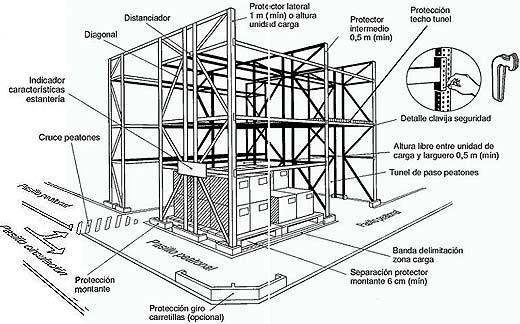 Almacenamiento En Estanterias Metalicas.Almacenamiento En Estanterias Metalicas Parte 1 Estrucplan