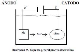 Tratamientos electrolíticos