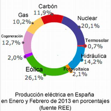Producción Eléctrica en España