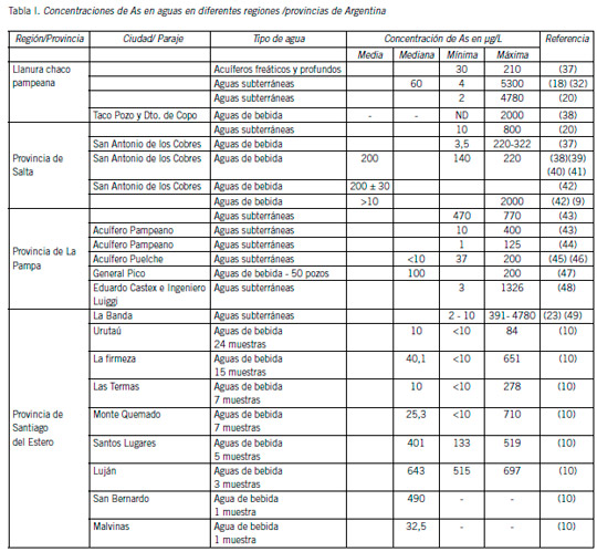 Toxicologia Arsénico