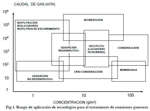 Fig 1. Rango de aplicación de tecnologías para el tratamiento de emisiones gaseosas