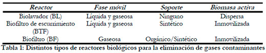 Tabla 1: Distintos tipos de reactores biológicos para la eliminación de gases contaminantes
