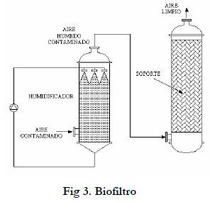 Fig 3. Biofiltro