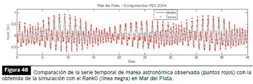 Temperatura en °C (arriba) y salinidad en UPS (abajo) de superficie (izquierda) y fondo
