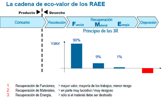 La cadena de eco-valor de los RAEE