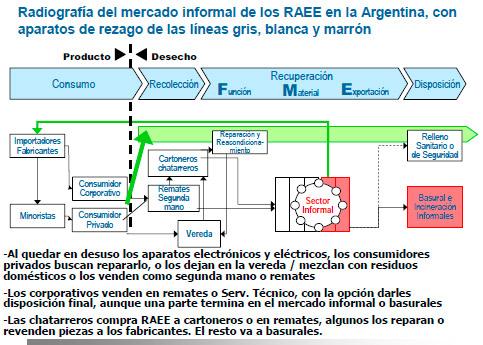 Radiografía del mercado informal de los RAEE en la Argentina